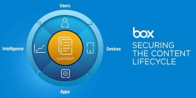 BoxLifecycle